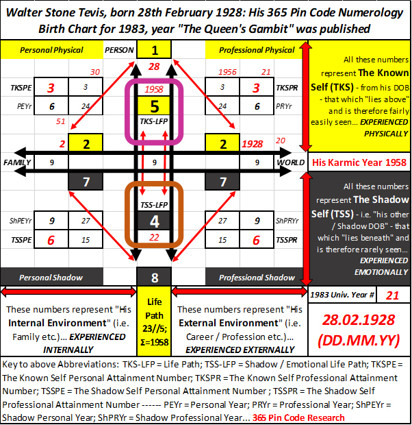 365 Pin Code Numerology Birth Chart of Walter Tevis