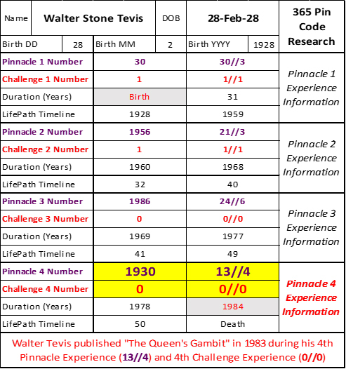 365 Pin Code Table of Pinnacles and Challenges for Walter Tevis